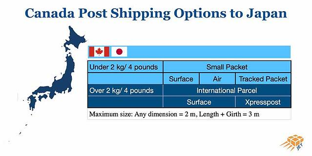 Canada-post-shipping-options-to-japan