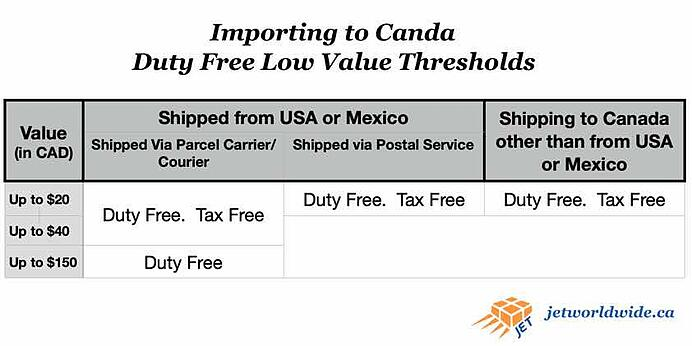 Canada_duty_free_low_value_threshold_graphic