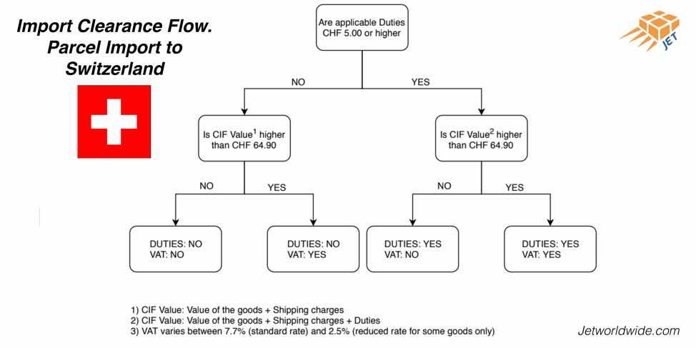 Switzerland-flow-chart-parcel-import