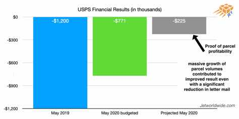 USPS-May-financial-result-graphic-updated-2020