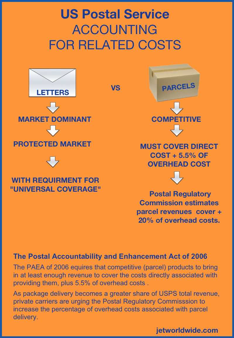 USPS_parcel_post_PAEA_costs_2018_jetworldwide