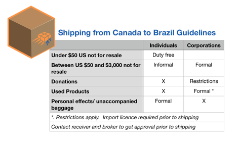 import grid to Brazil from Canada