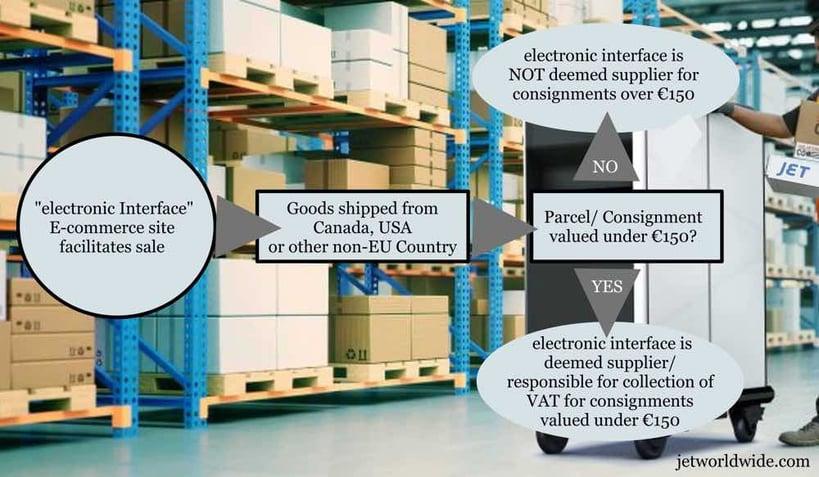 jet-ecommerce-vat-collection-EU-graphic-2