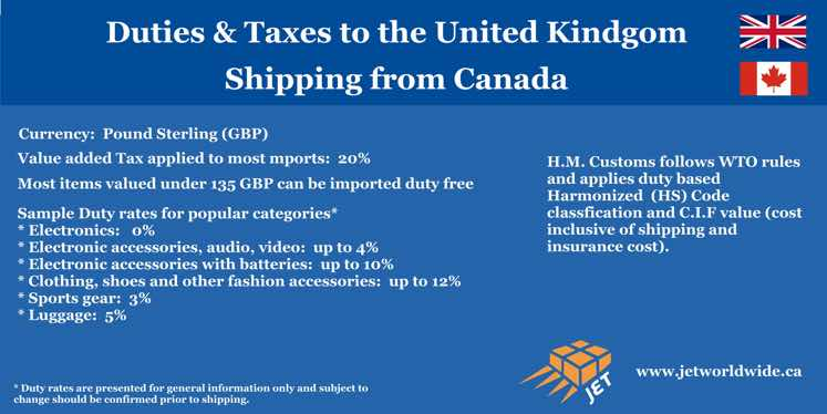 shipping UK from Canada duty VAT Graphic