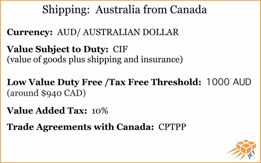 shipping-Australia-from-canada-info-graphic