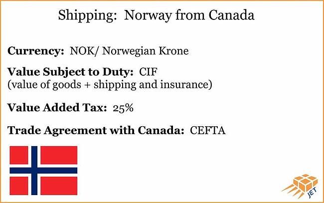 shipping-Norway-from-canada-info-graphic