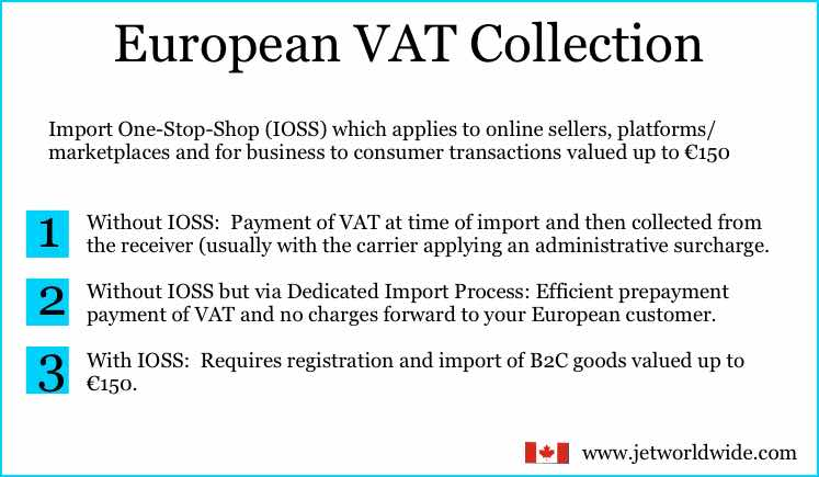 Things to know: IOSS and shipping ecommerce to Europe