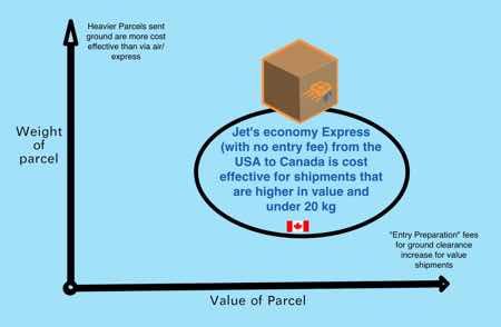 USA_to_canada_ground_express