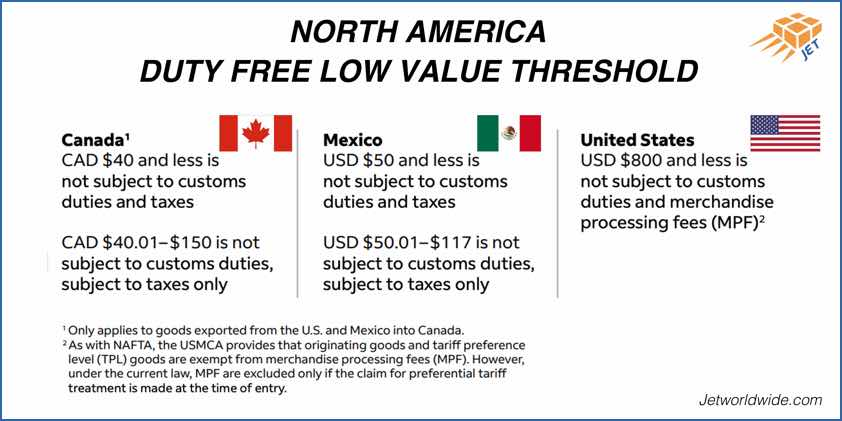 USMCA- NAFTA-CUSMA-GRAPHIC-JULY2020