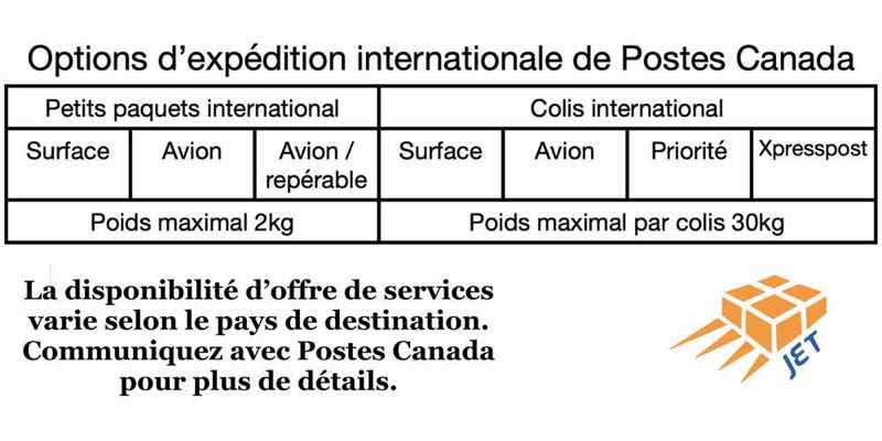 options-poste-canada-international-graphic